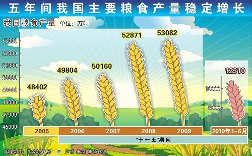节约粮食调查报告 【工作报告】插图(7)