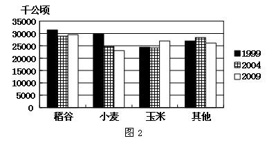 节约粮食调查报告 【工作报告】插图(5)