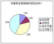 节约粮食调查报告 【工作报告】插图(3)
