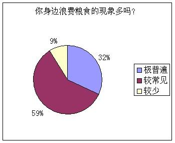 节约粮食调查报告 【工作报告】插图(2)